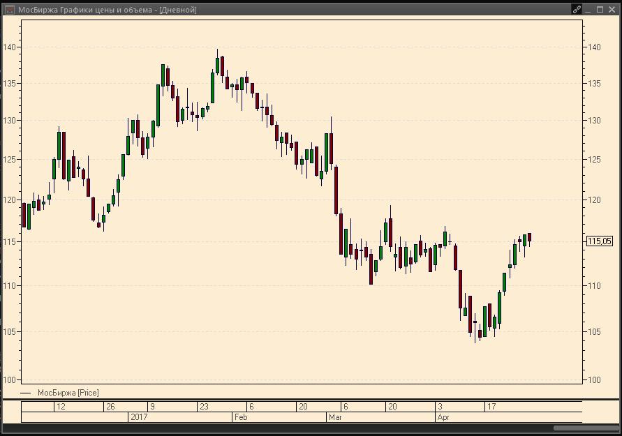 График Московской биржи