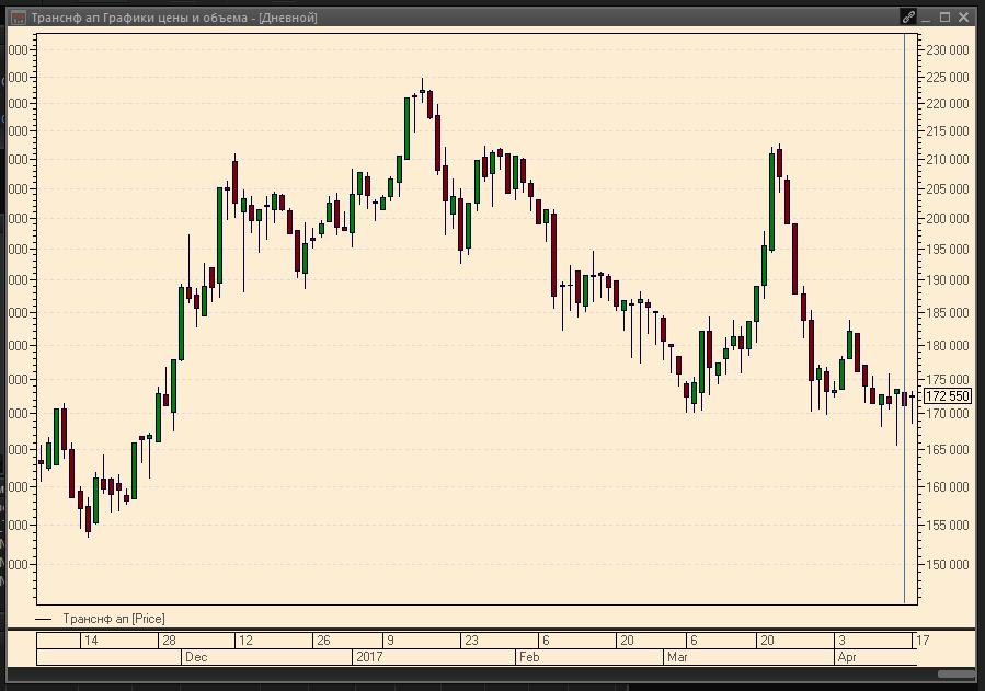 Транснефть акции